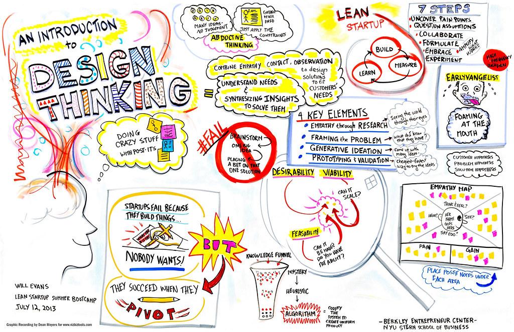 Design Thinking como proceso creativo
